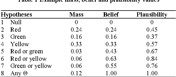 Figure 2 for Data classification using the Dempster-Shafer method