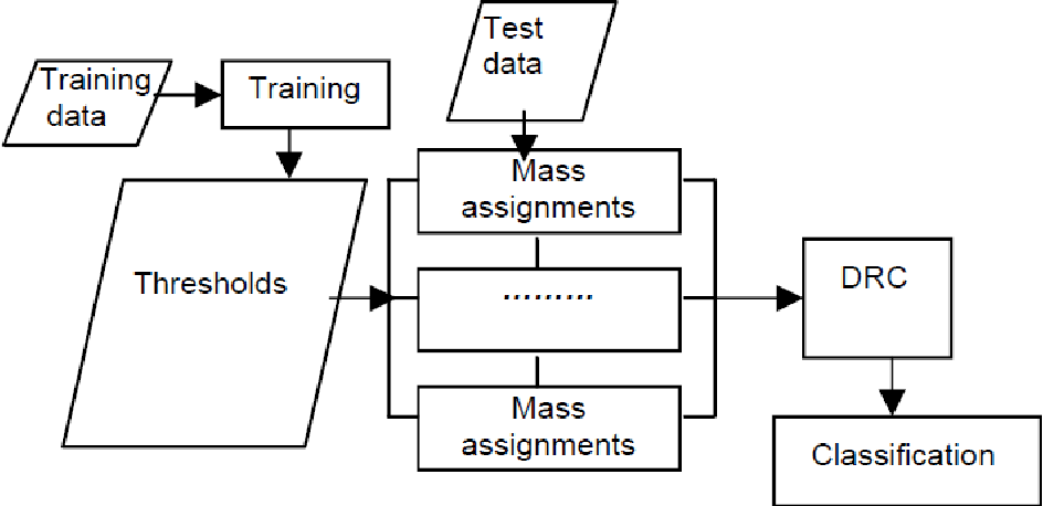 Figure 3 for Data classification using the Dempster-Shafer method
