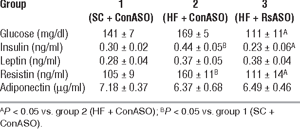 Table 1 Effect of resistin ASO on the circulating fasting levels of glucose, insulin, leptin, resistin, and adiponectin