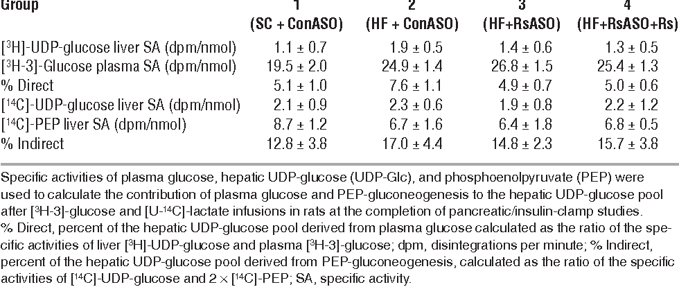 """Table 2 Effect of resistin ASO and resistin infusion on the """"direct"""" and """"indirect"""" pathway of hepatic UDPglucose formation"""