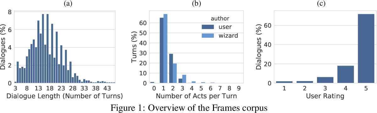 Figure 1 for Frames: A Corpus for Adding Memory to Goal-Oriented Dialogue Systems