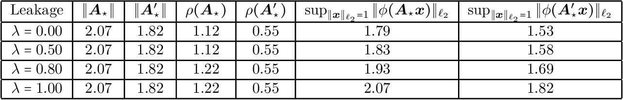 Figure 2 for Non-asymptotic and Accurate Learning of Nonlinear Dynamical Systems