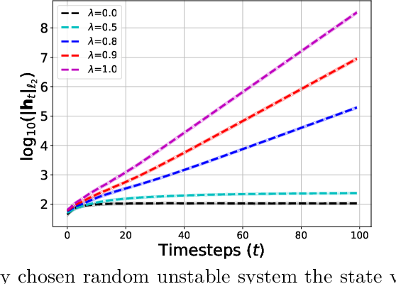 Figure 3 for Non-asymptotic and Accurate Learning of Nonlinear Dynamical Systems