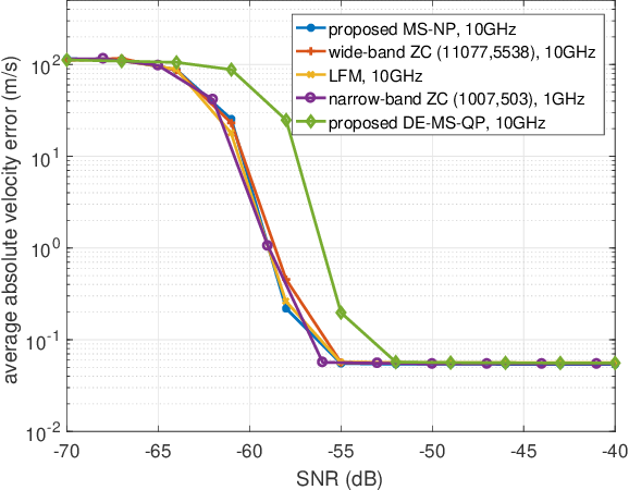 Figure 4 for Waveform Design for Joint Sensing and Communications in the Terahertz Band