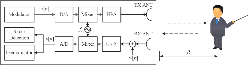 Figure 1 for Waveform Design for Joint Sensing and Communications in the Terahertz Band