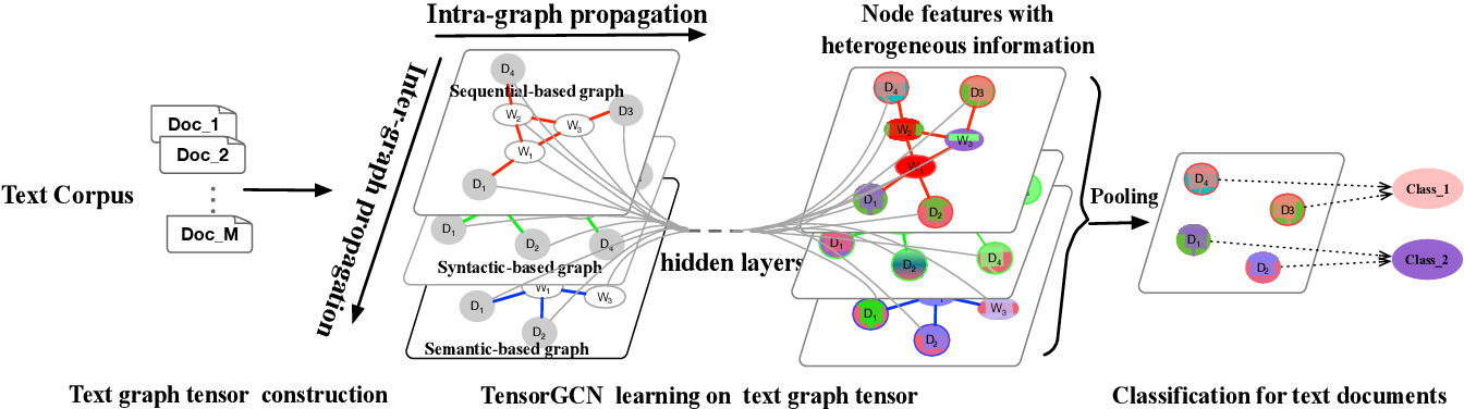 Figure 1 for Tensor Graph Convolutional Networks for Text Classification