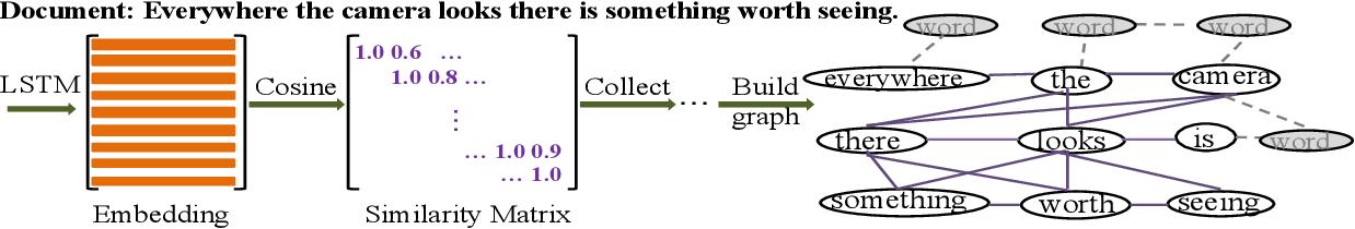 Figure 3 for Tensor Graph Convolutional Networks for Text Classification