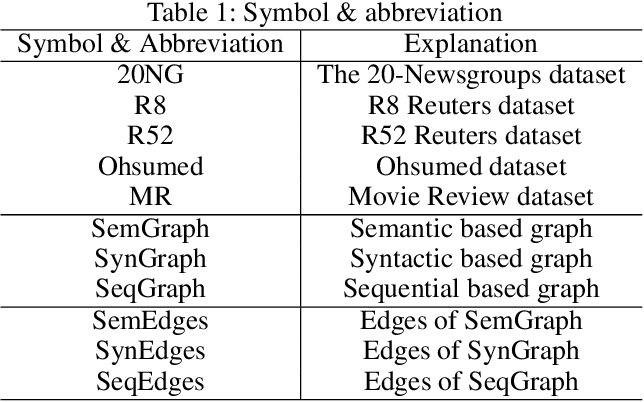 Figure 2 for Tensor Graph Convolutional Networks for Text Classification