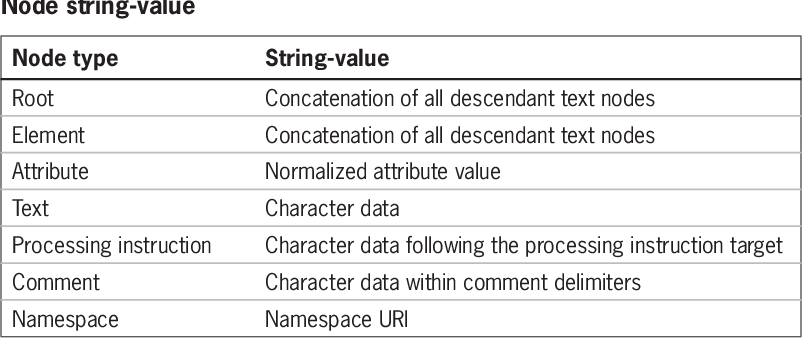 Figure 3–3 from Essential XML Quick Reference: A