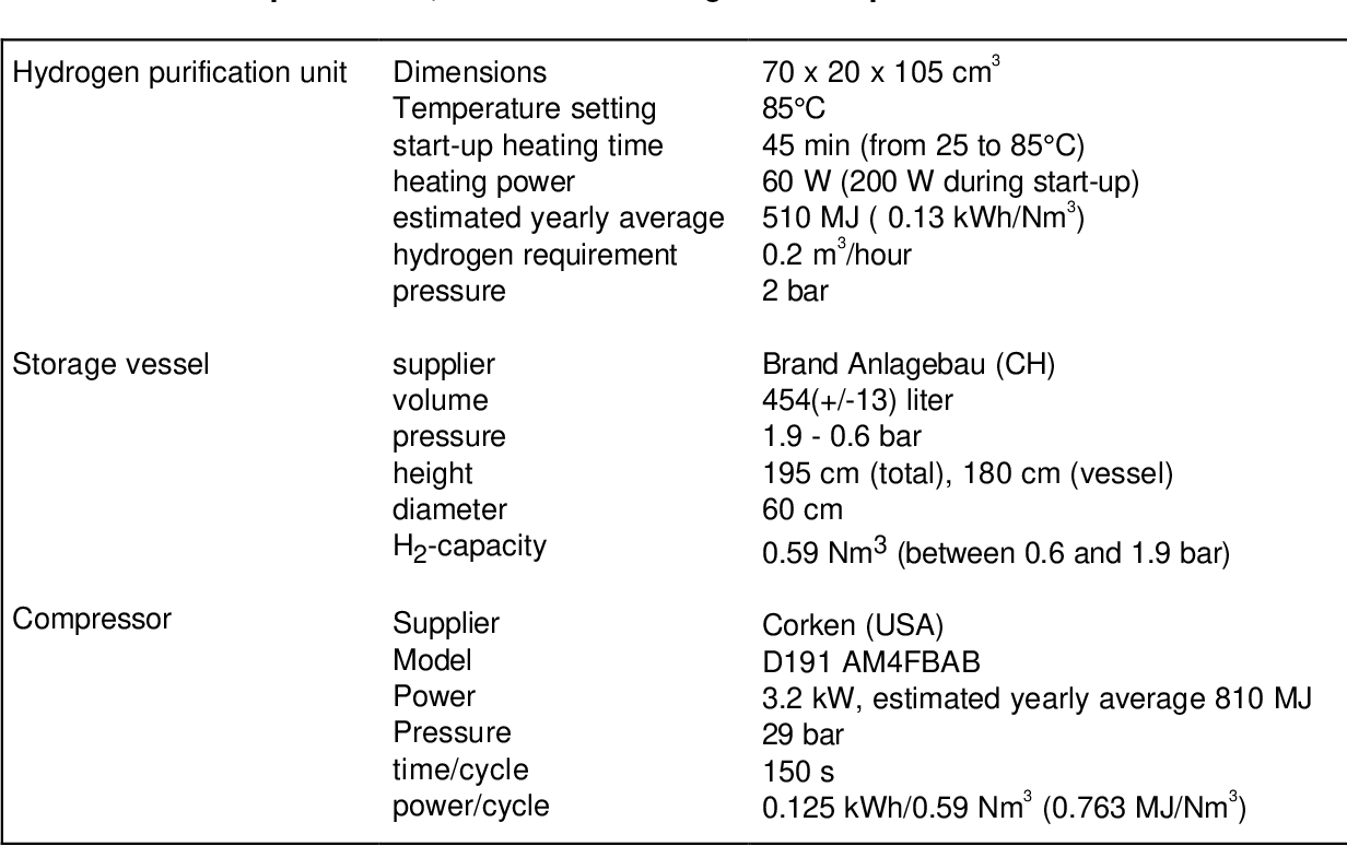 Table 2 4 from Case Studies of integrated hydrogen systems