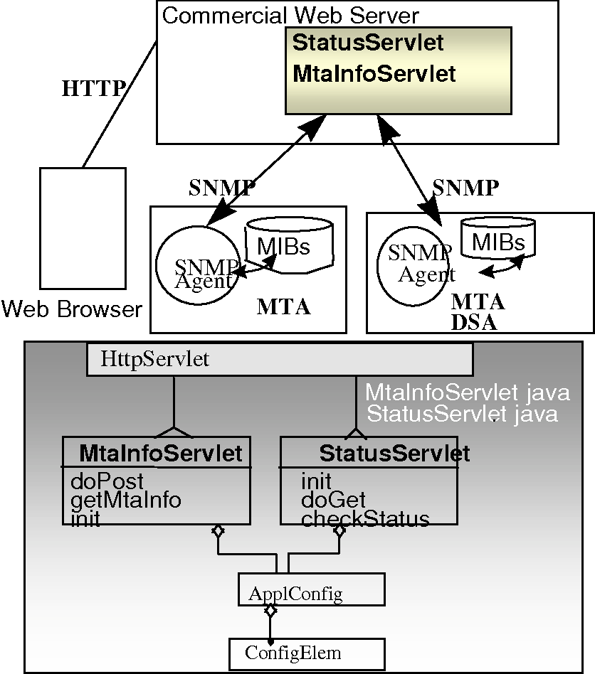 Web-based messaging management using Java servlets - Semantic Scholar