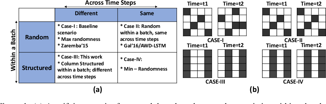 Figure 1 for Structured in Space, Randomized in Time: Leveraging Dropout in RNNs for Efficient Training