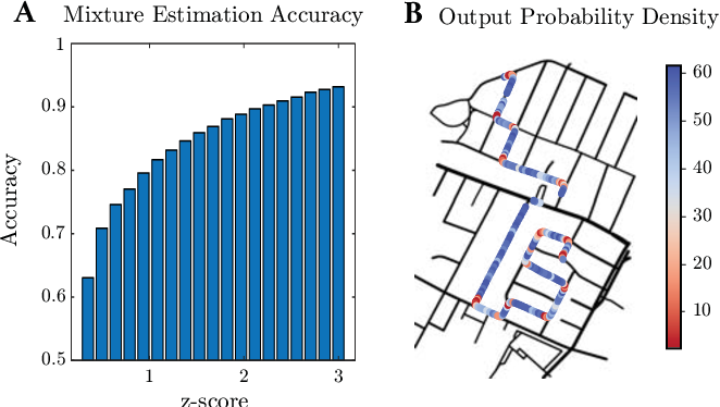 Figure 4 for Variational End-to-End Navigation and Localization