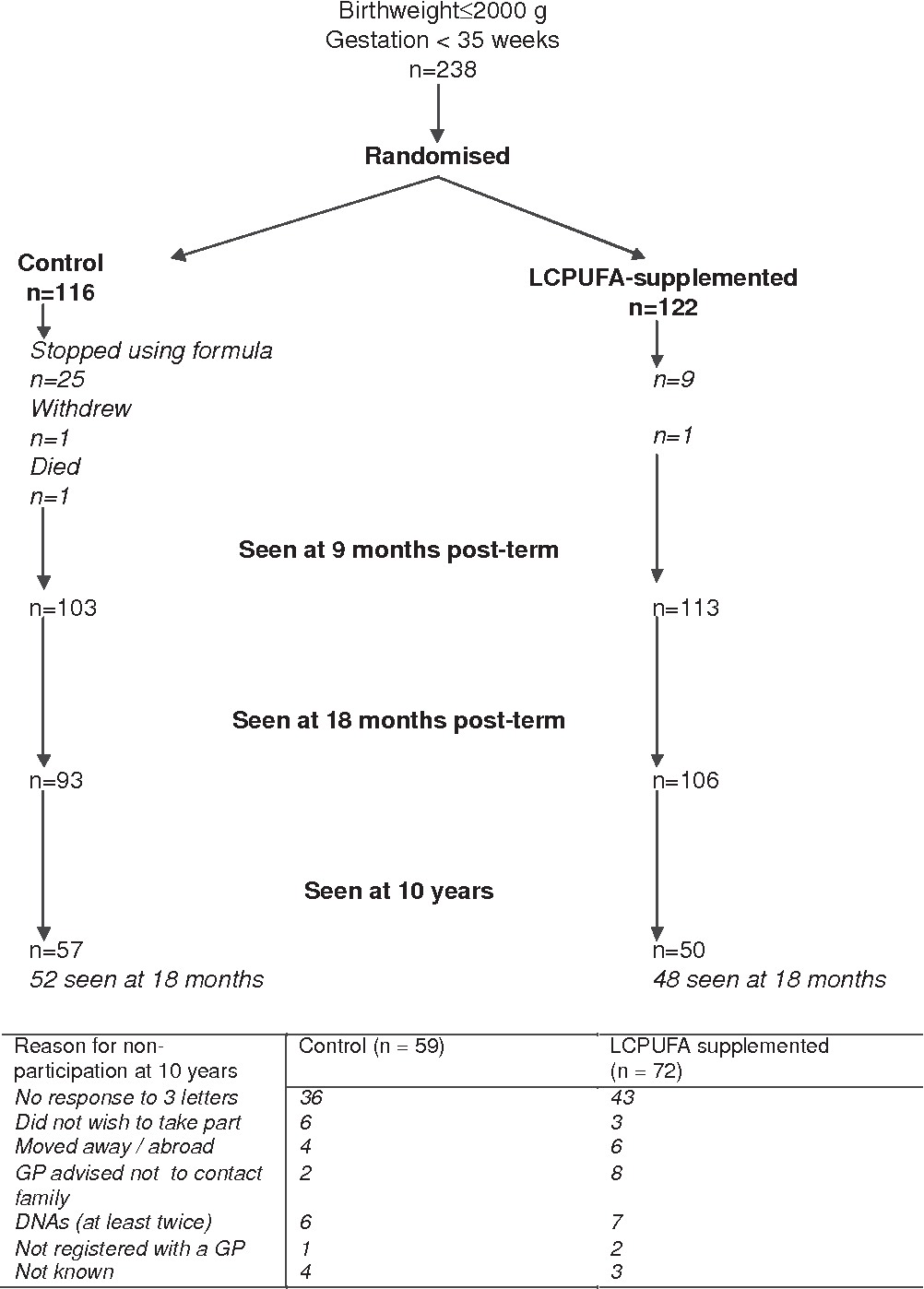 Figure 1 From Growth And Blood Pressure Supplementation In Preterm