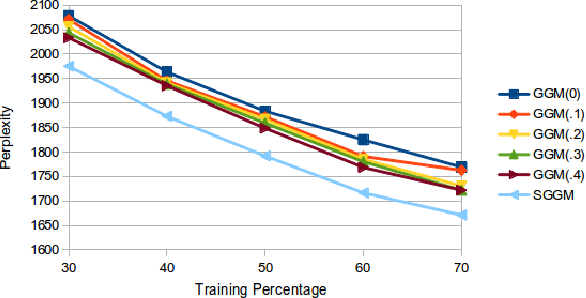 Figure 1 for On collapsed representation of hierarchical Completely Random Measures