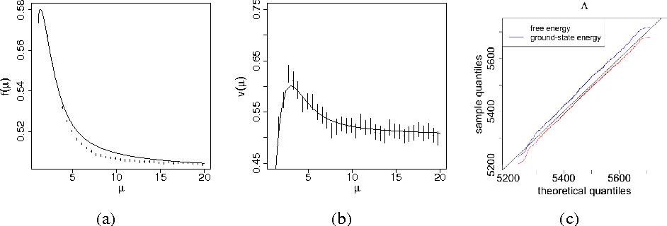 Figure 2 for Model Selection for Degree-corrected Block Models