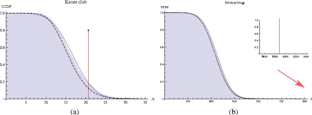 Figure 3 for Model Selection for Degree-corrected Block Models
