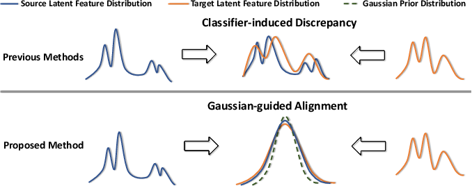 Figure 1 for Discriminative Feature Alignment: Improving Transferability of Unsupervised Domain Adaptation by Gaussian-guided Latent Alignment