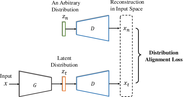 Figure 3 for Discriminative Feature Alignment: Improving Transferability of Unsupervised Domain Adaptation by Gaussian-guided Latent Alignment