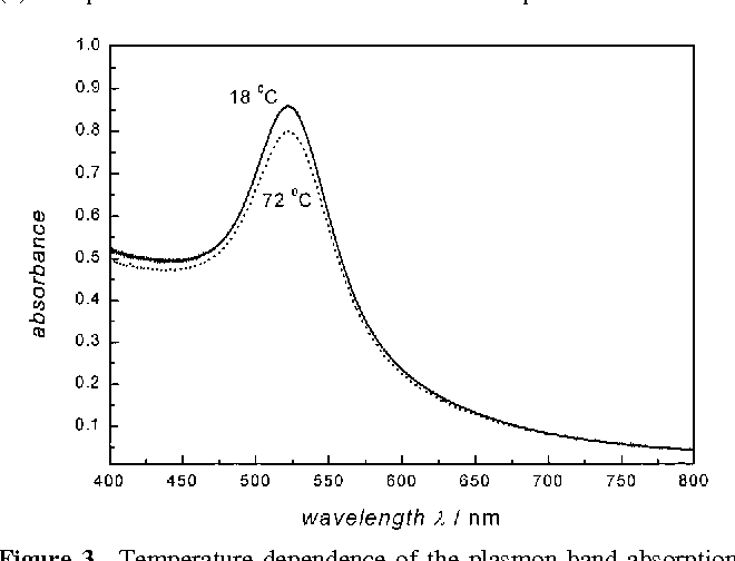 Size and Temperature Dependence of the Plasmon Absorption of