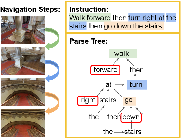 Figure 1 for Improving Cross-Modal Alignment in Vision Language Navigation via Syntactic Information