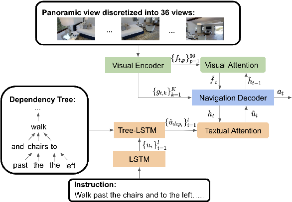 Figure 3 for Improving Cross-Modal Alignment in Vision Language Navigation via Syntactic Information