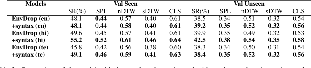 Figure 4 for Improving Cross-Modal Alignment in Vision Language Navigation via Syntactic Information