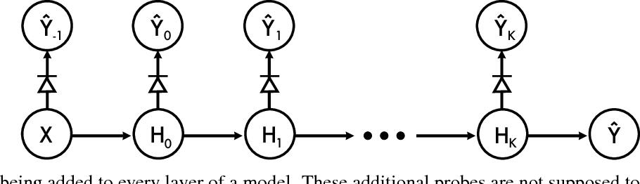 Figure 2 for Understanding intermediate layers using linear classifier probes