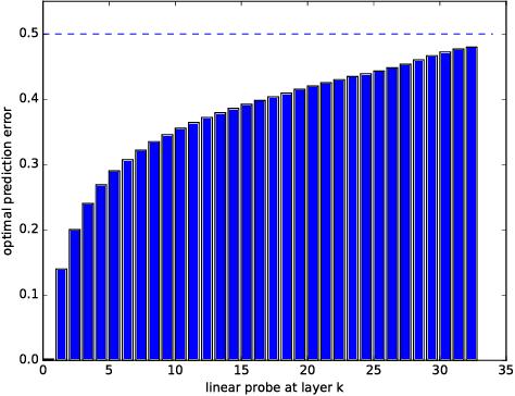 Figure 3 for Understanding intermediate layers using linear classifier probes