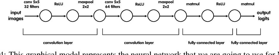 Figure 4 for Understanding intermediate layers using linear classifier probes