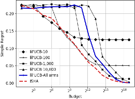 Figure 1 for Pure-Exploration for Infinite-Armed Bandits with General Arm Reservoirs