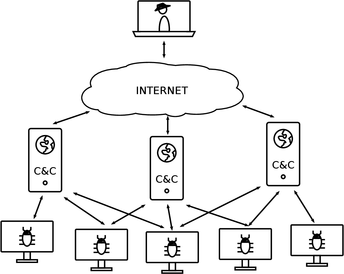 PDF] Detecting Encrypted Command & Control Channels with