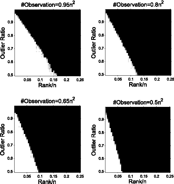 Figure 2 for Completing Low-Rank Matrices with Corrupted Samples from Few Coefficients in General Basis