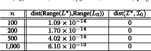 Figure 4 for Completing Low-Rank Matrices with Corrupted Samples from Few Coefficients in General Basis