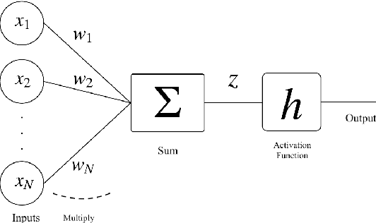 Figure 1 for An Analysis of Alternating Direction Method of Multipliers for Feed-forward Neural Networks