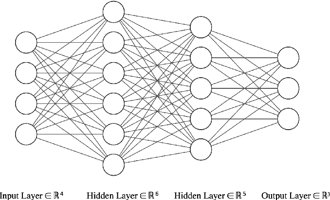 Figure 2 for An Analysis of Alternating Direction Method of Multipliers for Feed-forward Neural Networks
