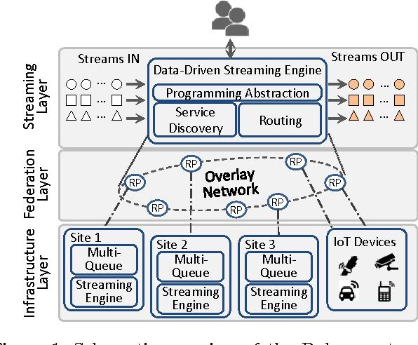 Pulsar: Enabling Dynamic Data-Driven IoT Applications