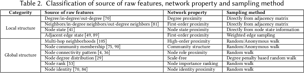 Figure 4 for Network Representation Learning: From Preprocessing, Feature Extraction to Node Embedding