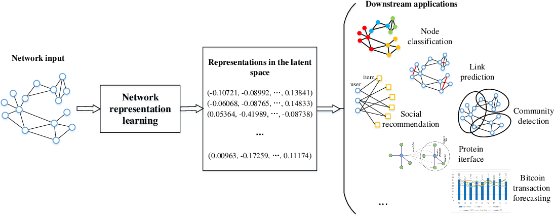 Figure 1 for Network Representation Learning: From Preprocessing, Feature Extraction to Node Embedding