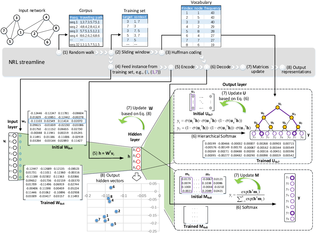 Figure 3 for Network Representation Learning: From Preprocessing, Feature Extraction to Node Embedding