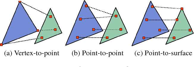Figure 4 for GEOMetrics: Exploiting Geometric Structure for Graph-Encoded Objects