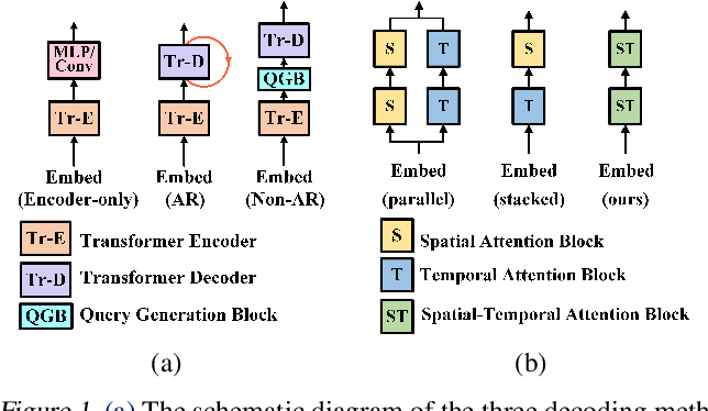 Figure 1 for NAST: Non-Autoregressive Spatial-Temporal Transformer for Time Series Forecasting