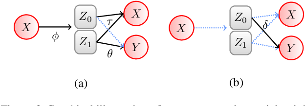 Figure 3 for Inverse Learning of Symmetry Transformations
