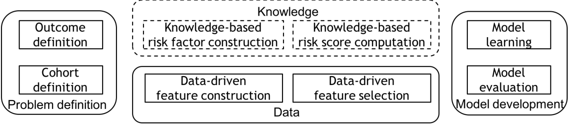 Figure 1 for Developing Knowledge-enhanced Chronic Disease Risk Prediction Models from Regional EHR Repositories