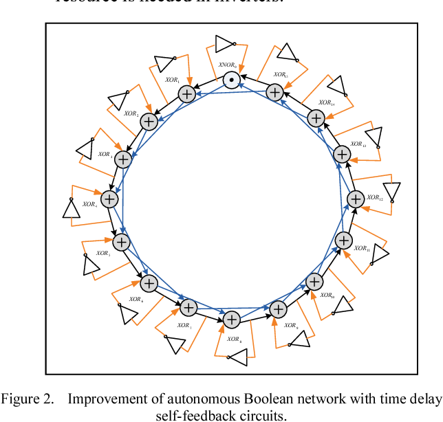 Analysis and improvement of true random number generator based on figure 2 ccuart Image collections