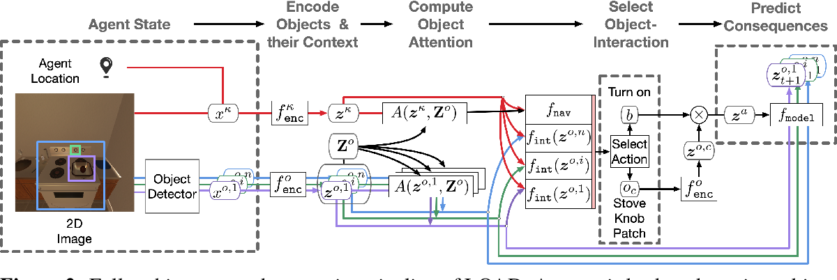 Figure 3 for Reinforcement Learning for Sparse-Reward Object-Interaction Tasks in First-person Simulated 3D Environments