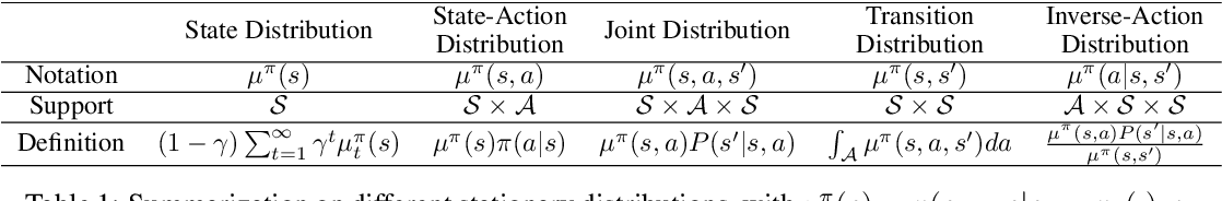 Figure 1 for Off-Policy Imitation Learning from Observations