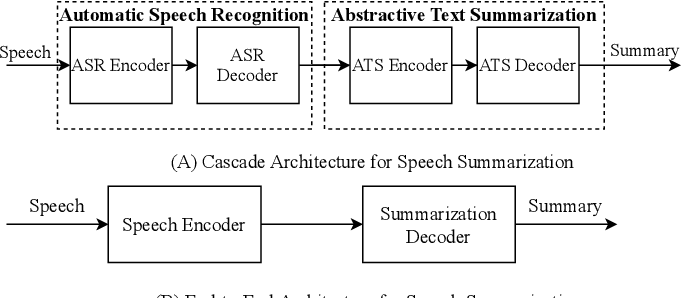 Figure 1 for Speech Summarization using Restricted Self-Attention