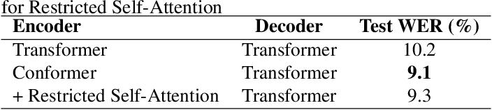Figure 2 for Speech Summarization using Restricted Self-Attention