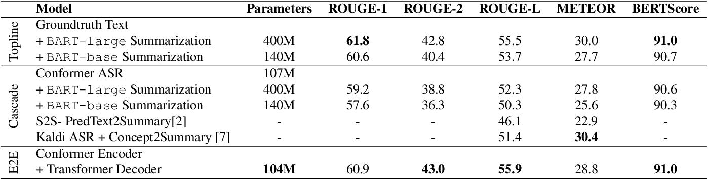Figure 4 for Speech Summarization using Restricted Self-Attention